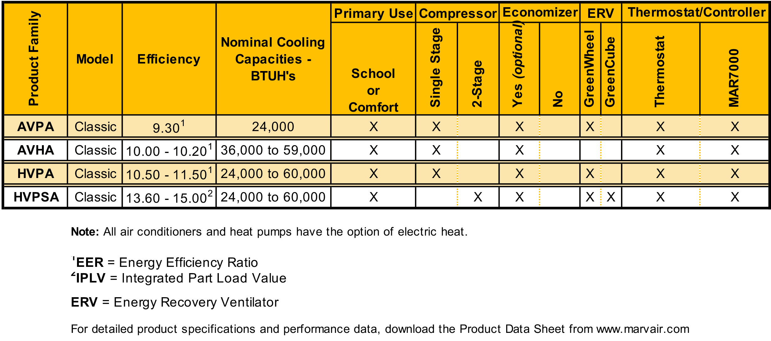 Marvair Heat Pump Product Guide