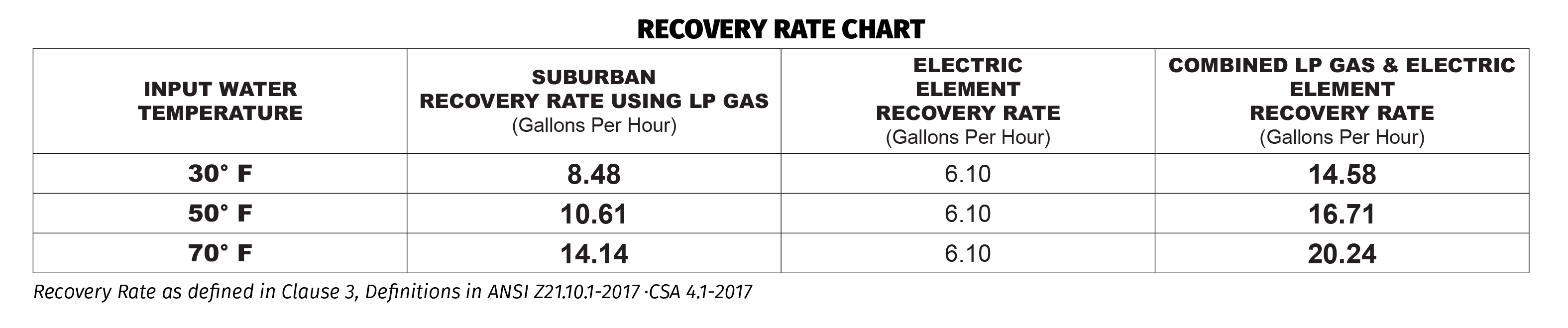 Recovery Chart 02